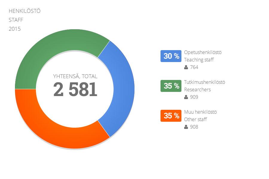 Jyu - Henkilöstö 2015 (infograafi)