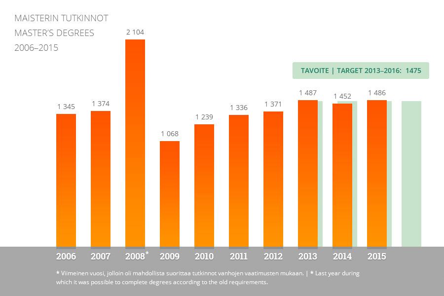 Jyu - Maisterit 2006-2015 (infograafi)