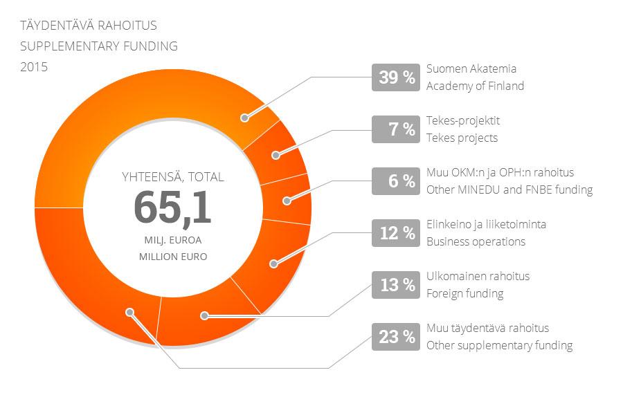 Jyu - Täydentävä rahoitus 2015 (infograafi)